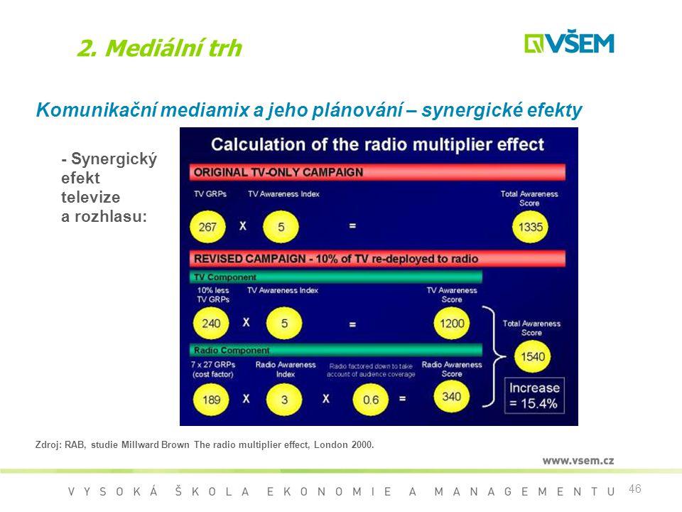 2. Mediální trh Komunikační mediamix a jeho plánování – synergické efekty. - Synergický efekt televize a rozhlasu: