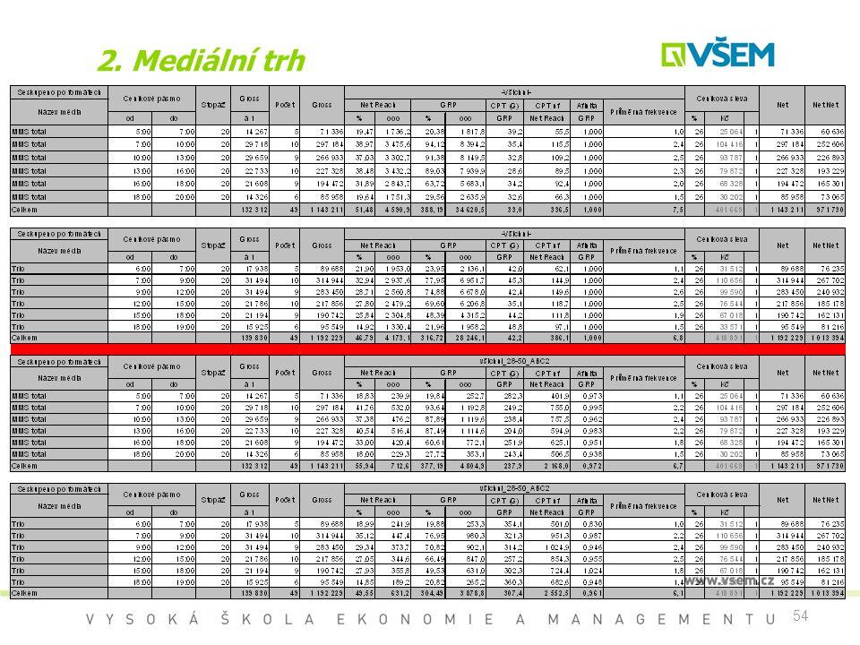 2. Mediální trh