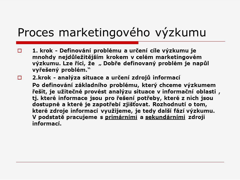 Proces marketingového výzkumu