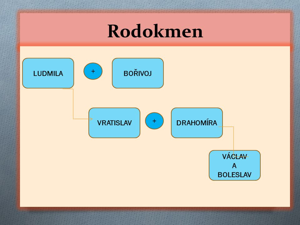 Rodokmen LUDMILA BOŘIVOJ + VRATISLAV DRAHOMÍRA + VÁCLAV A BOLESLAV