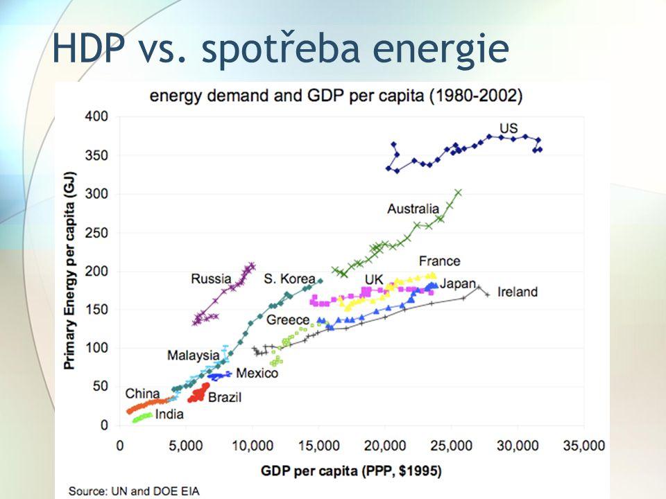 HDP vs. spotřeba energie