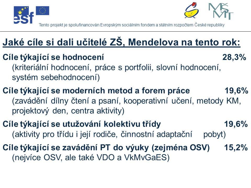 Jaké cíle si dali učitelé ZŠ, Mendelova na tento rok: