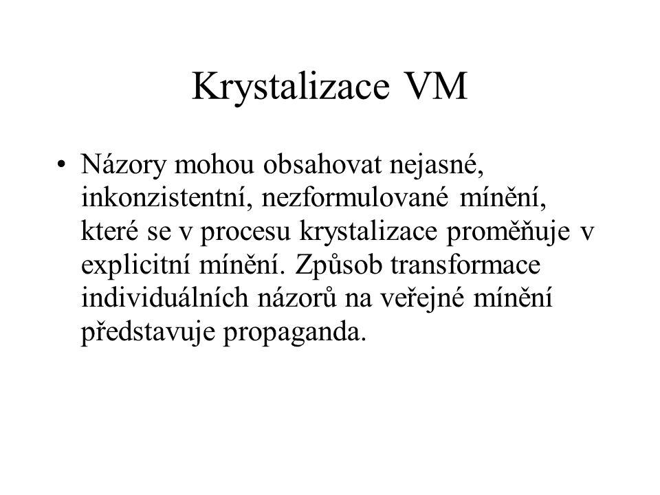 Krystalizace VM