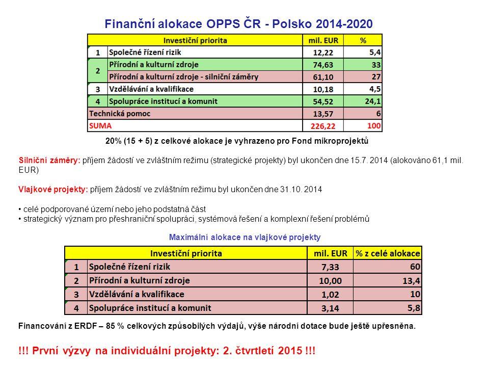 Finanční alokace OPPS ČR - Polsko 2014-2020