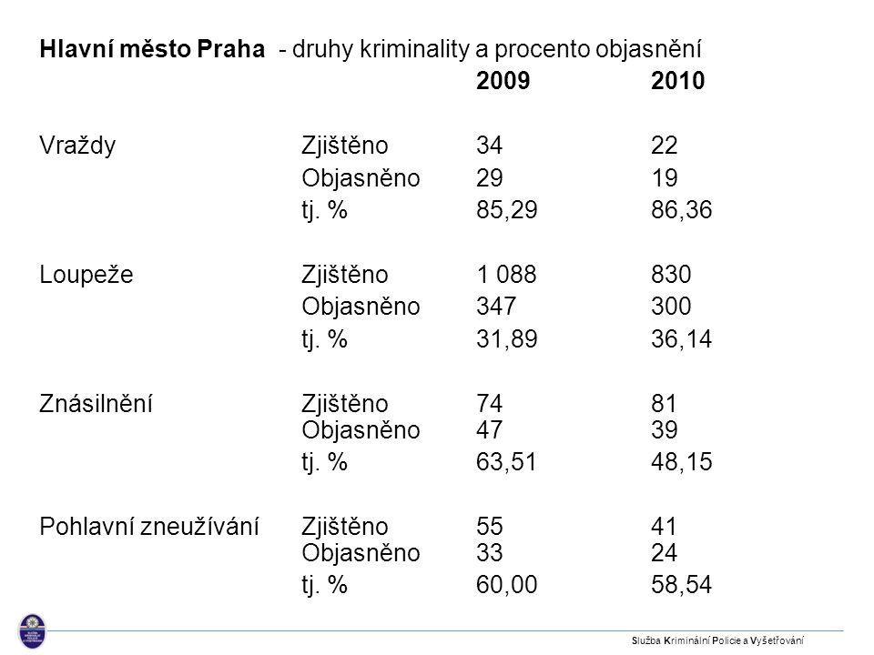 Hlavní město Praha - druhy kriminality a procento objasnění 2009 2010