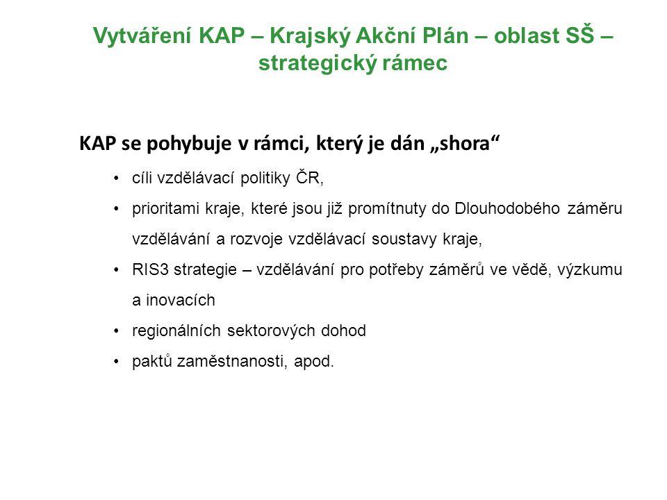 Vytváření KAP – Krajský Akční Plán – oblast SŠ – strategický rámec