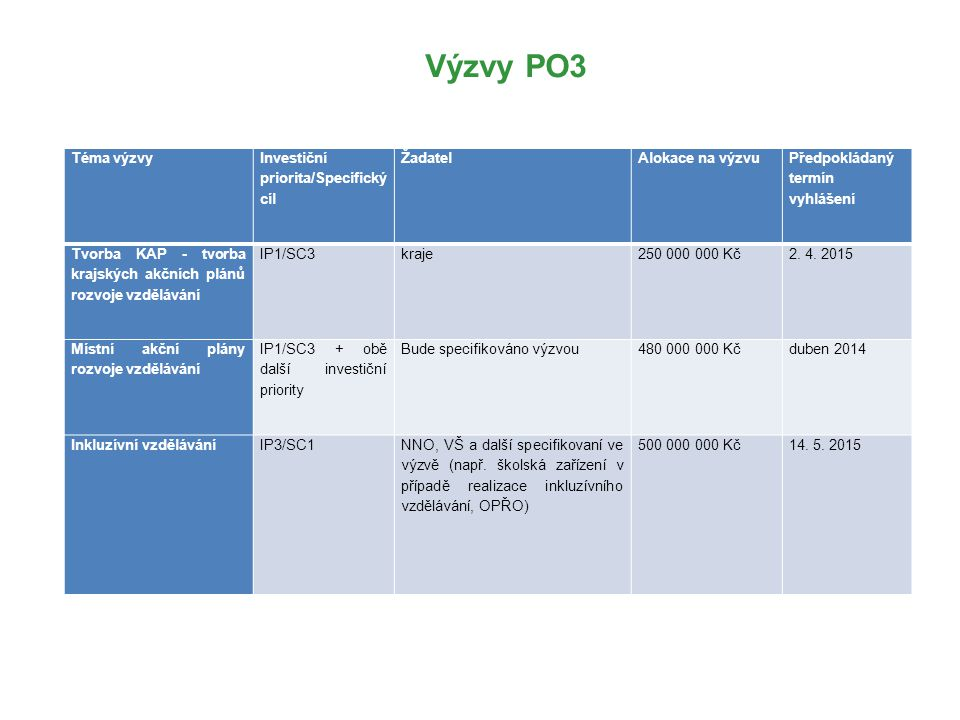 Výzvy PO3 Téma výzvy Investiční priorita/Specifický cíl Žadatel