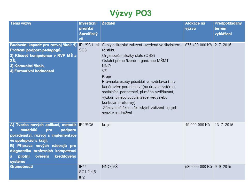 Výzvy PO3 Téma výzvy Investiční priorita/ Specifický cíl Žadatel