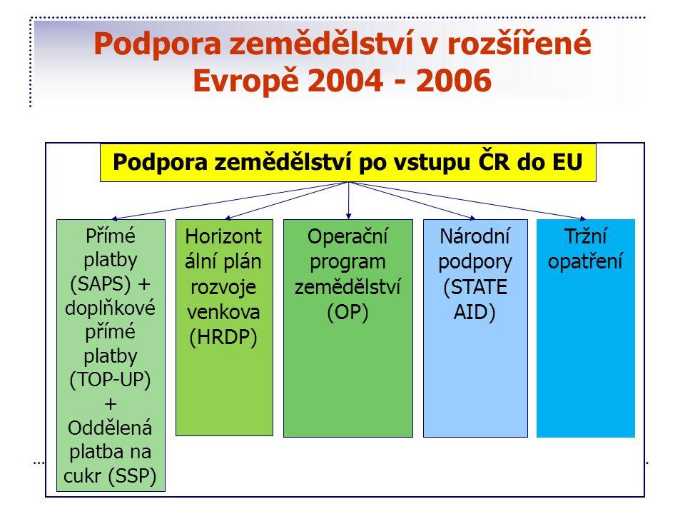 Podpora zemědělství v rozšířené Evropě 2004 - 2006