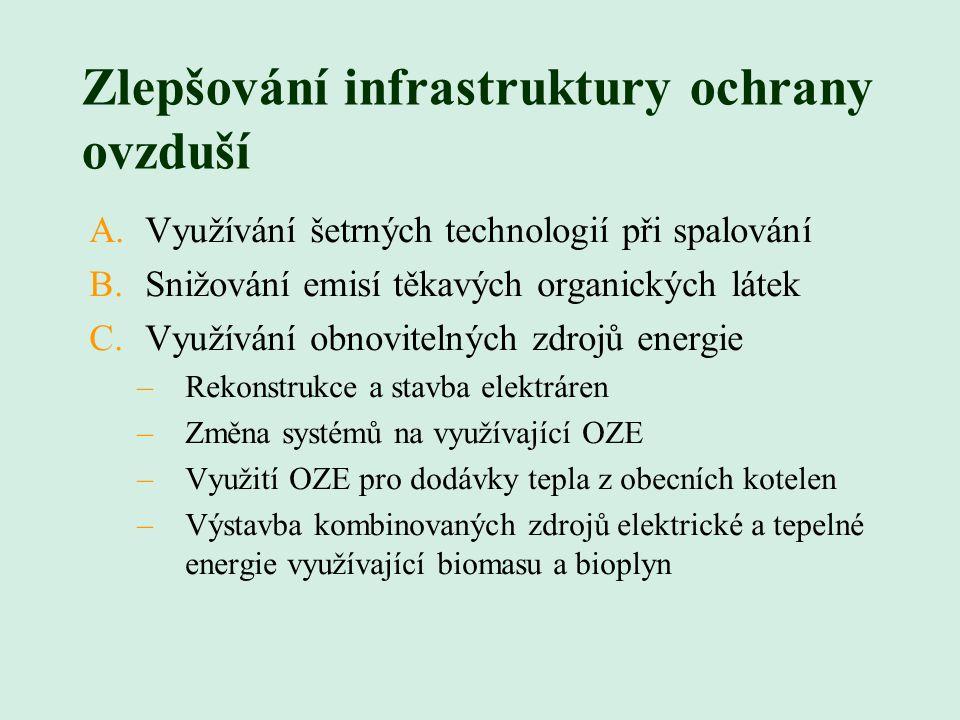 Zlepšování infrastruktury ochrany ovzduší