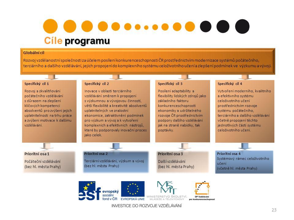 Cíle programu Globální cíl