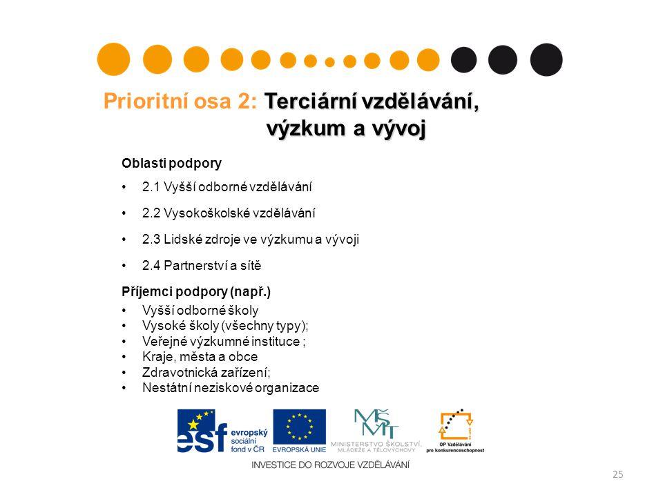 Prioritní osa 2: Terciární vzdělávání, výzkum a vývoj