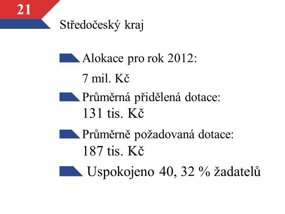 7 mil. Kč Uspokojeno 40, 32 % žadatelů Středočeský kraj
