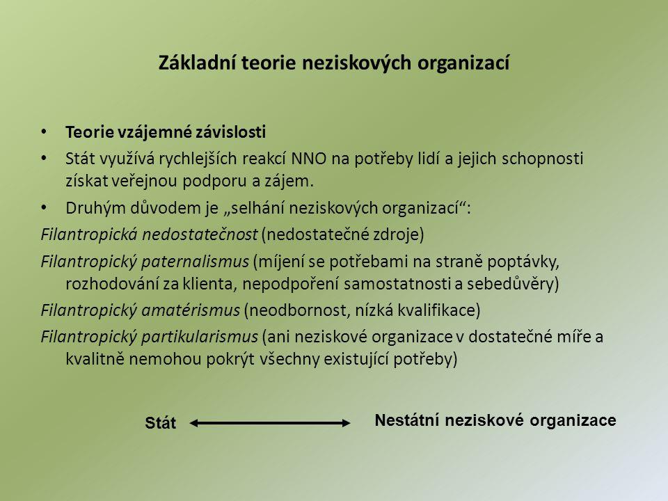 Základní teorie neziskových organizací