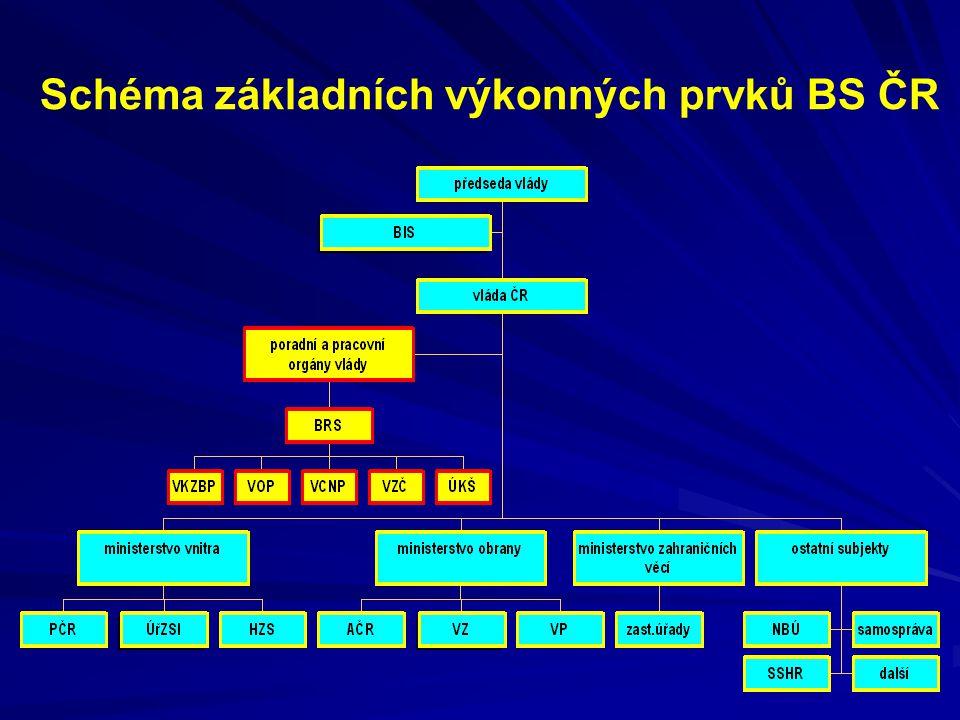 Schéma základních výkonných prvků BS ČR