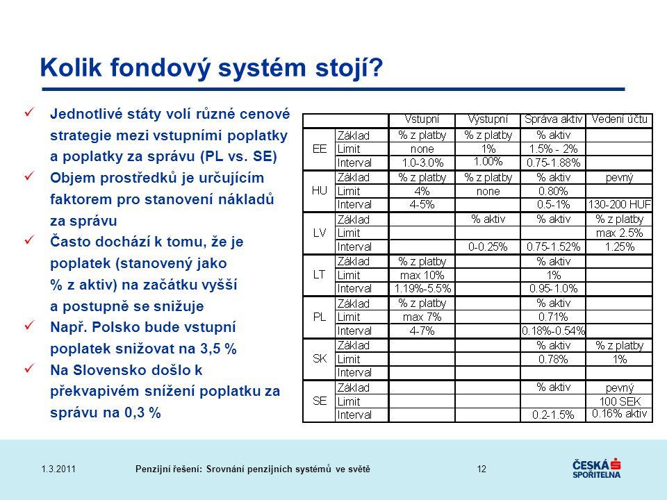 Kolik fondový systém stojí