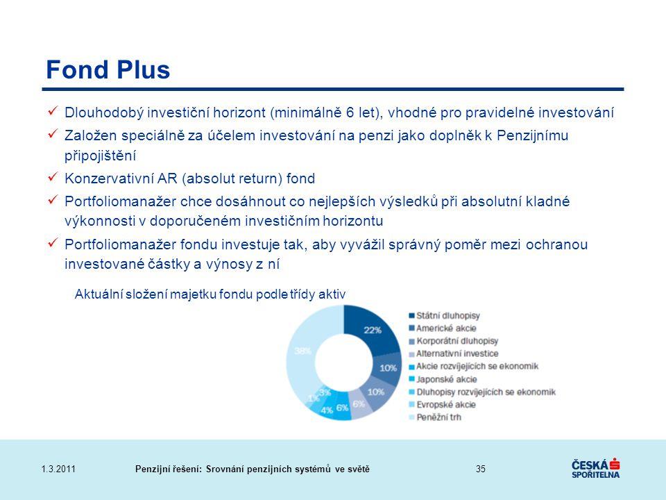 Aktuální složení majetku fondu podle třídy aktiv