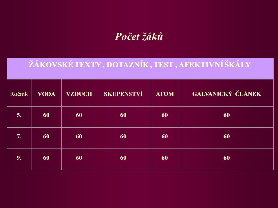ŽÁKOVSKÉ TEXTY , DOTAZNÍK , TEST , AFEKTIVNÍ ŠKÁLY