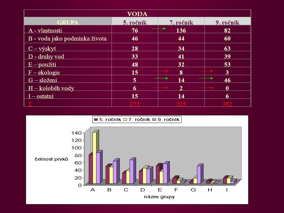 VODA GRUPA. 5. ročník. 7. ročník. 9. ročník. A - vlastnosti. 76. 136. 82. B - voda jako podmínka života.