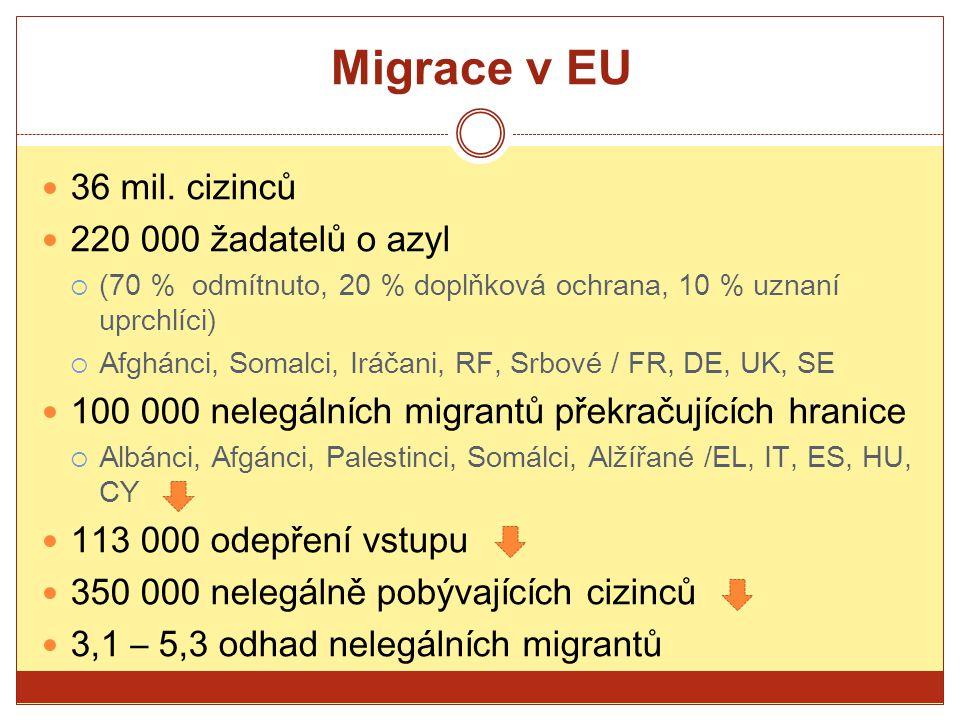 Migrace v EU 36 mil. cizinců 220 000 žadatelů o azyl