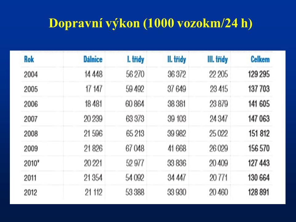 Dopravní výkon (1000 vozokm/24 h)