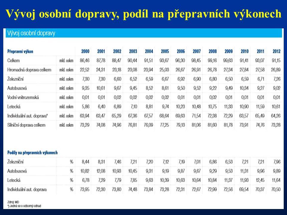 Vývoj osobní dopravy, podíl na přepravních výkonech