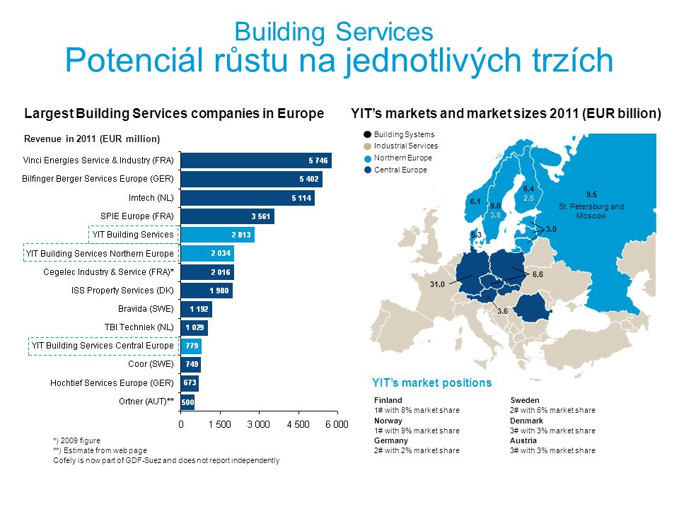 Building Services Potenciál růstu na jednotlivých trzích