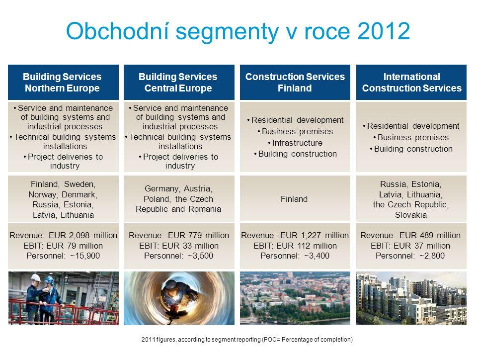 Obchodní segmenty v roce 2012