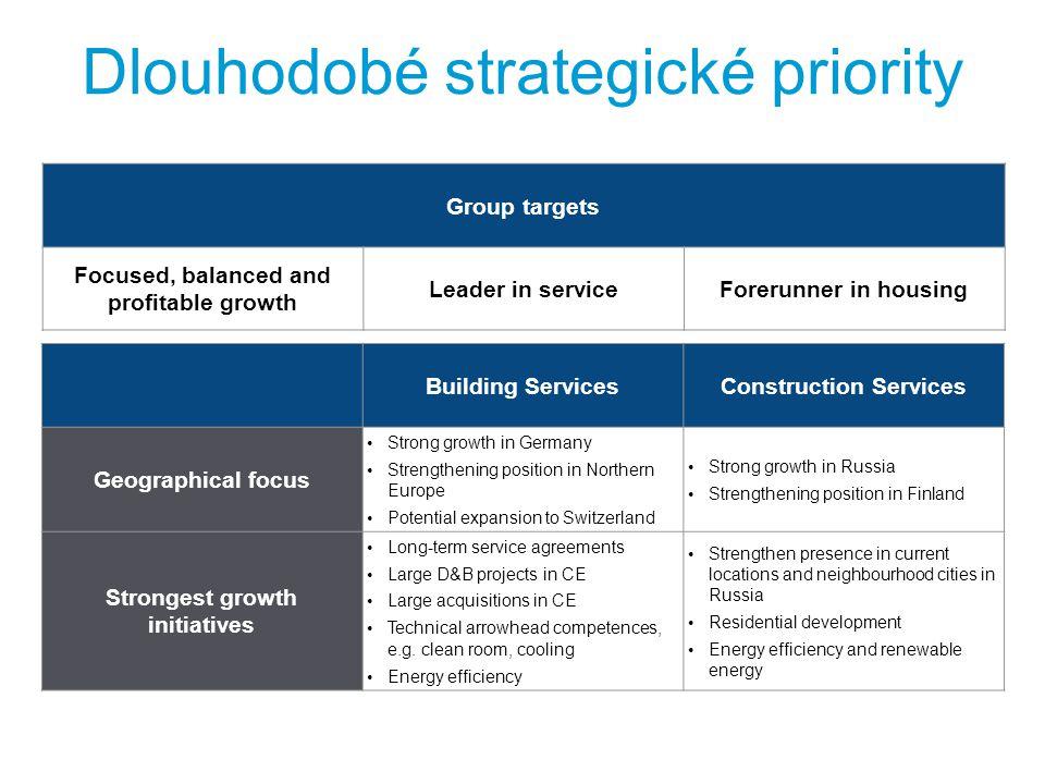 Dlouhodobé strategické priority