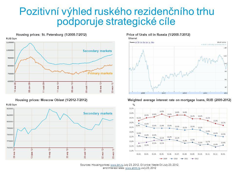 Pozitivní výhled ruského rezidenčního trhu podporuje strategické cíle