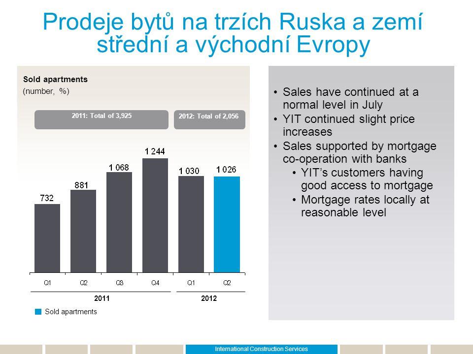 Prodeje bytů na trzích Ruska a zemí střední a východní Evropy