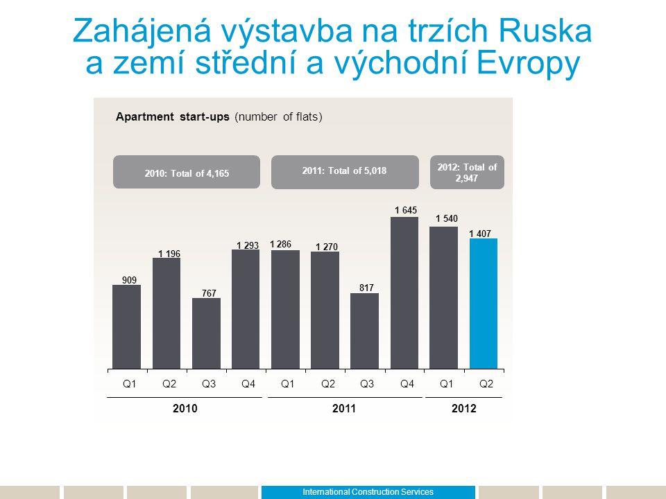 Zahájená výstavba na trzích Ruska a zemí střední a východní Evropy