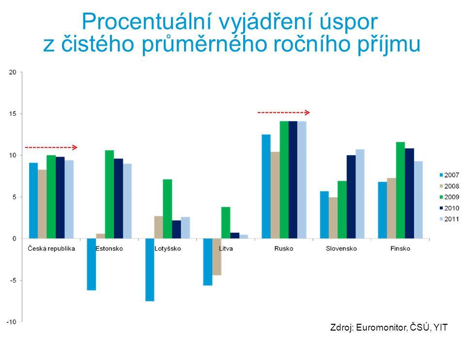Procentuální vyjádření úspor z čistého průměrného ročního příjmu
