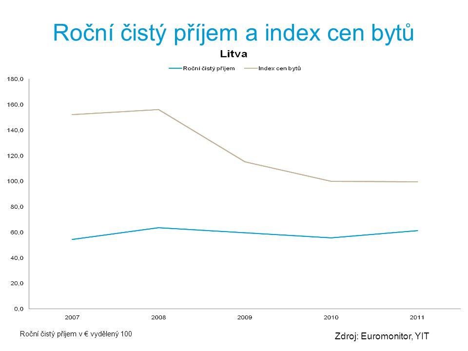 Roční čistý příjem a index cen bytů