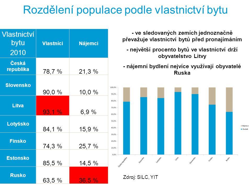 Rozdělení populace podle vlastnictví bytu