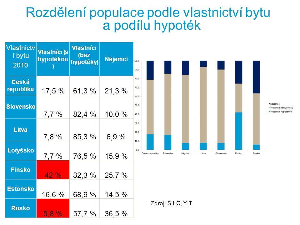 Rozdělení populace podle vlastnictví bytu a podílu hypoték