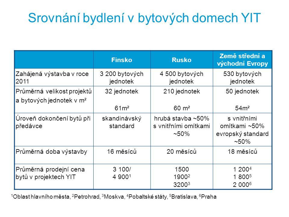 Srovnání bydlení v bytových domech YIT