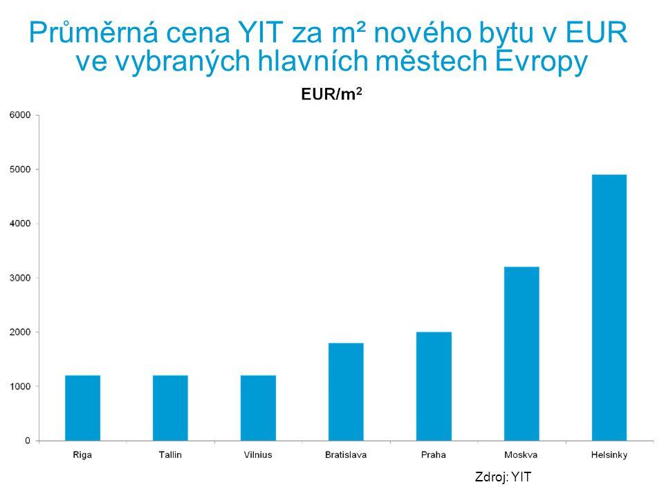 Průměrná cena YIT za m² nového bytu v EUR ve vybraných hlavních městech Evropy