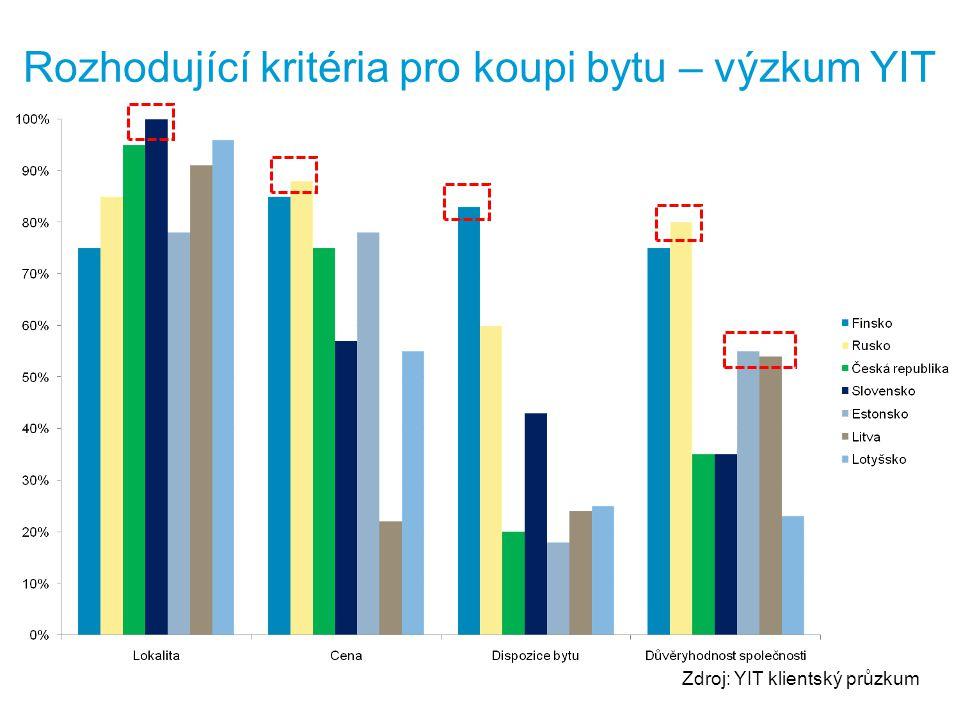 Rozhodující kritéria pro koupi bytu – výzkum YIT