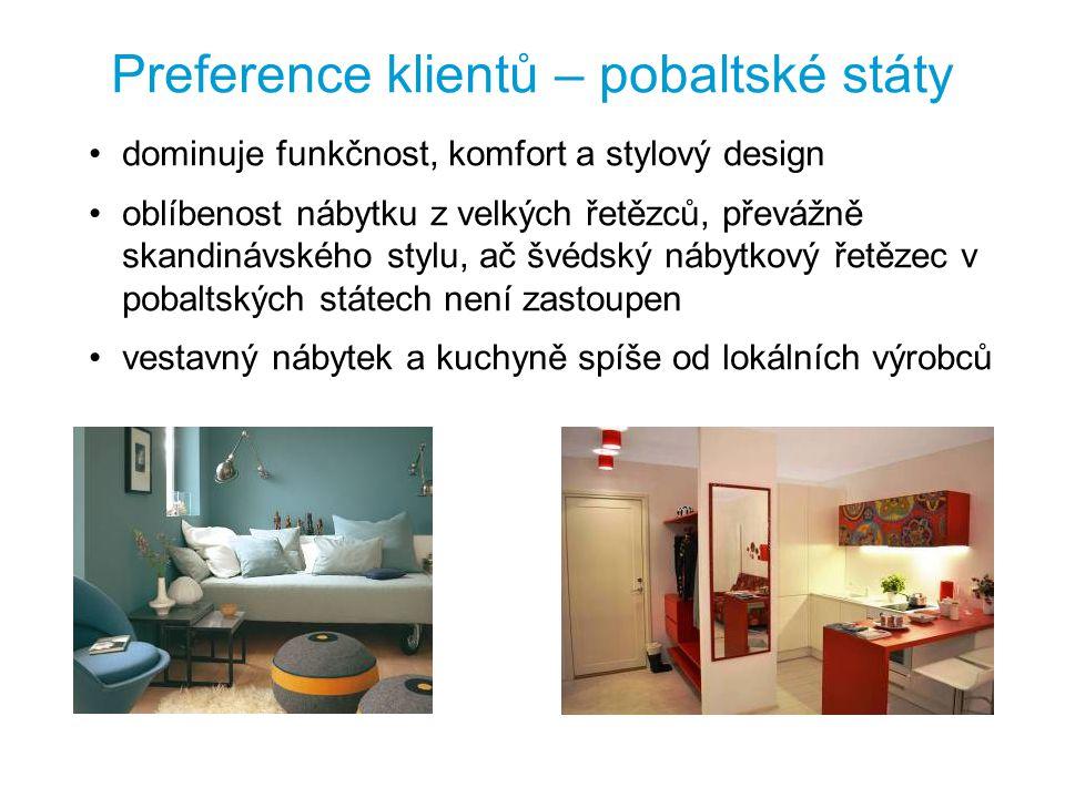 Preference klientů – pobaltské státy