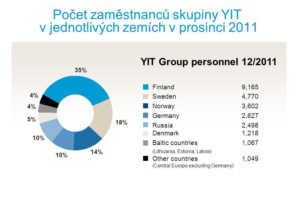 Počet zaměstnanců skupiny YIT v jednotlivých zemích v prosinci 2011
