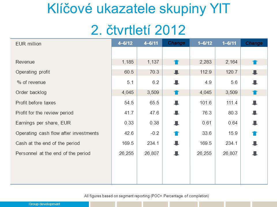 Klíčové ukazatele skupiny YIT
