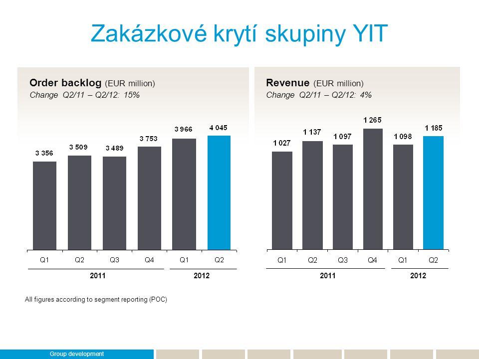 Zakázkové krytí skupiny YIT