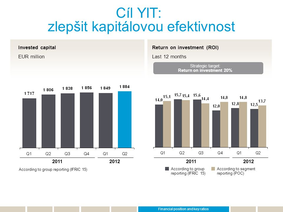 Cíl YIT: zlepšit kapitálovou efektivnost