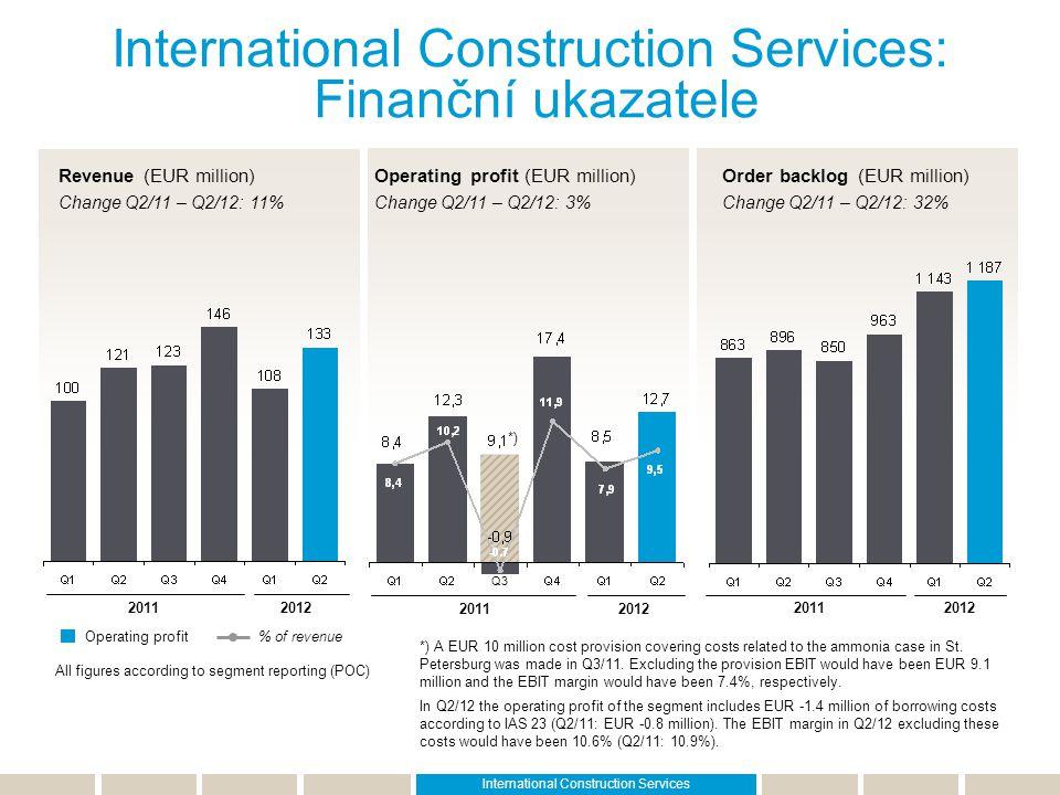 International Construction Services: Finanční ukazatele
