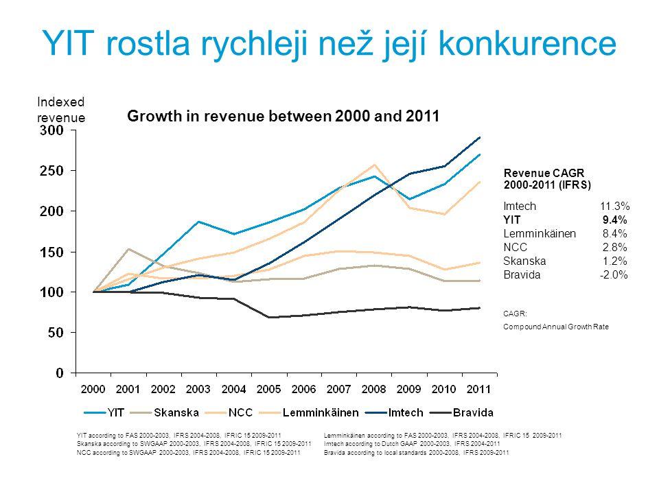 YIT rostla rychleji než její konkurence