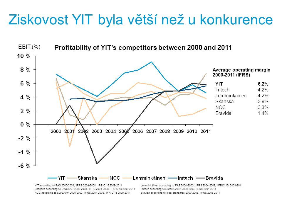 Ziskovost YIT byla větší než u konkurence