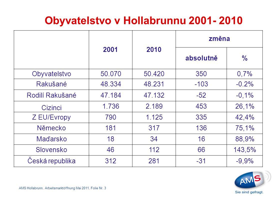 Obyvatelstvo v Hollabrunnu 2001- 2010