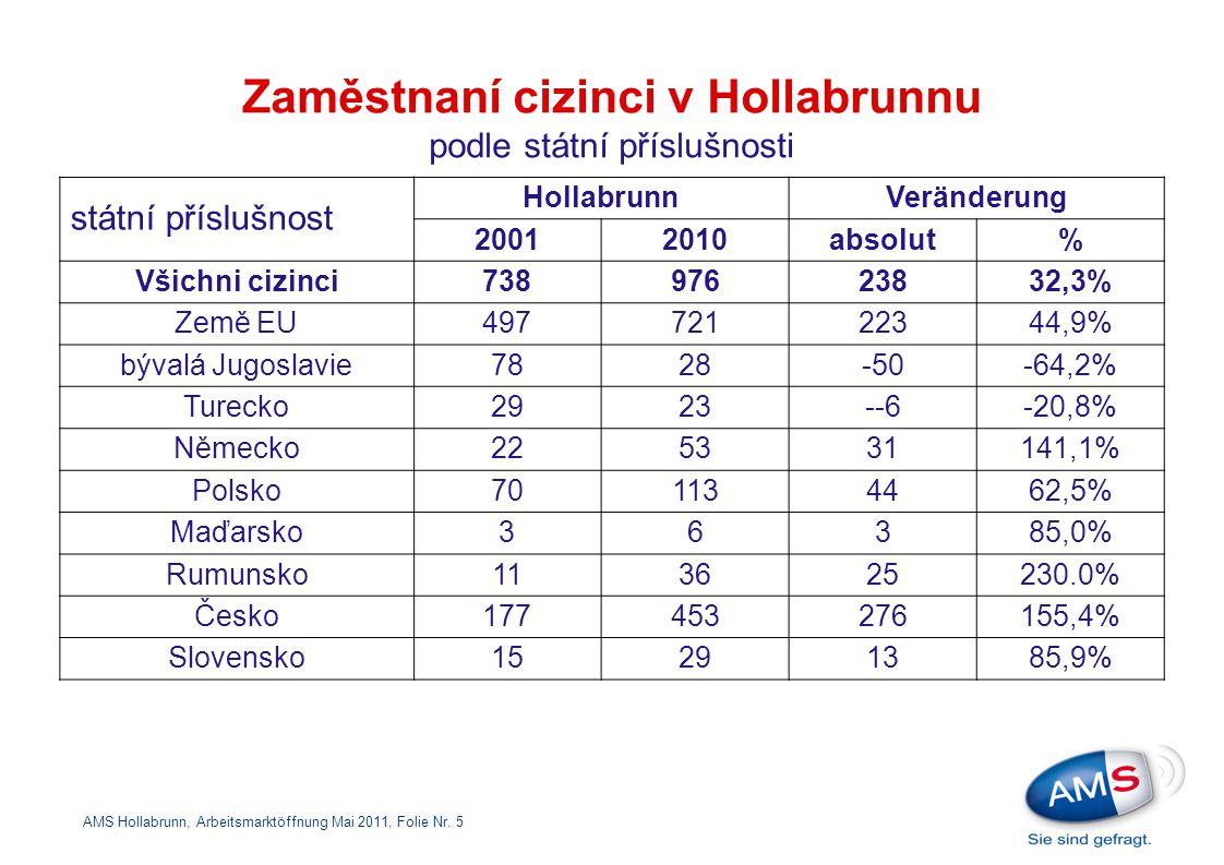 Zaměstnaní cizinci v Hollabrunnu podle státní příslušnosti