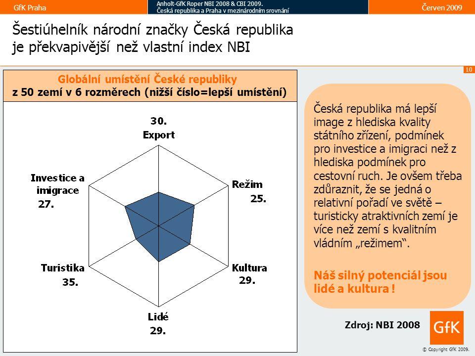 Šestiúhelník národní značky Česká republika je překvapivější než vlastní index NBI